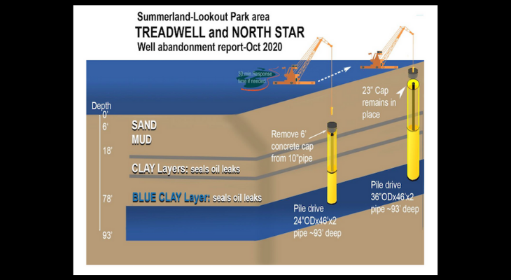 Permit Review of Summerland Oil Capping Scheduled for Friday