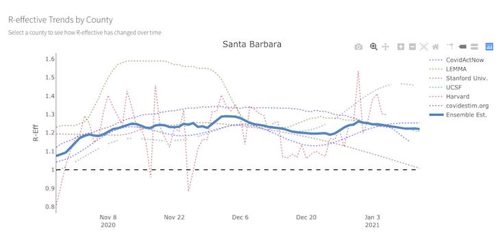 Santa Barbara County Has Highest COVID-19 Spread in California